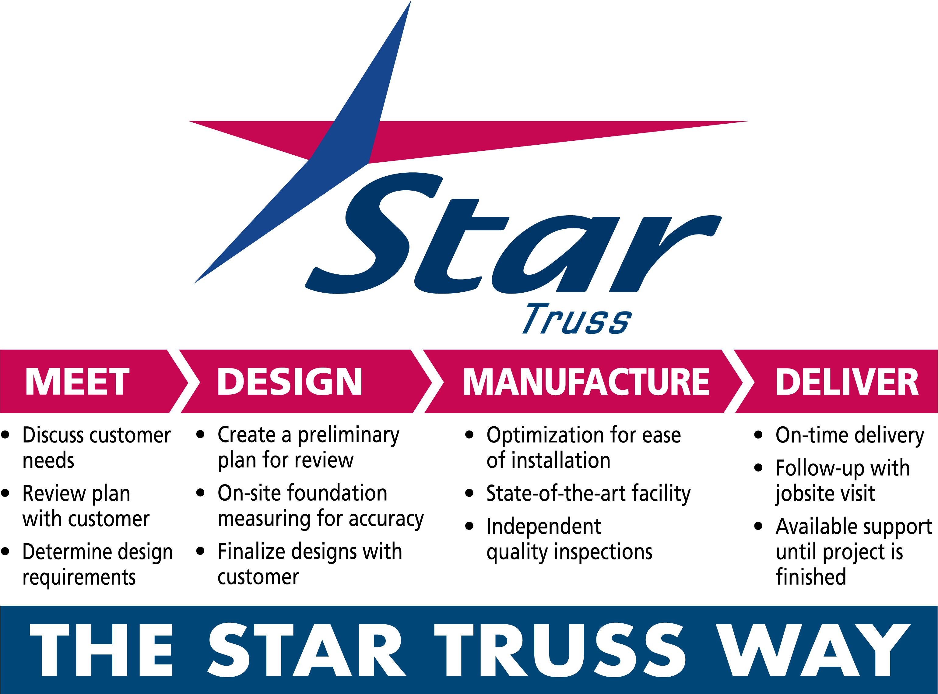 The Star Truss Way